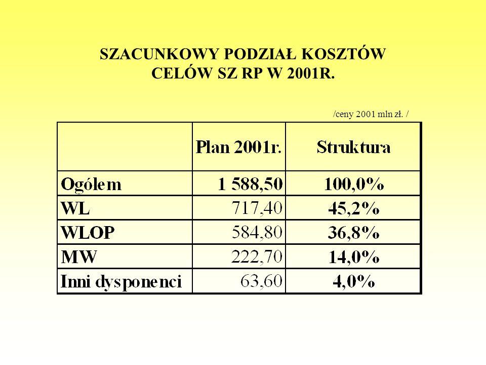 SZACUNKOWY PODZIAŁ KOSZTÓW CELÓW SZ RP W 2001R.