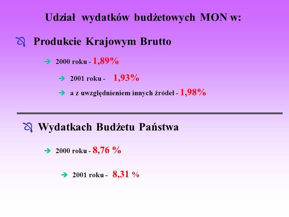 Udział wydatków budżetowych MON w: