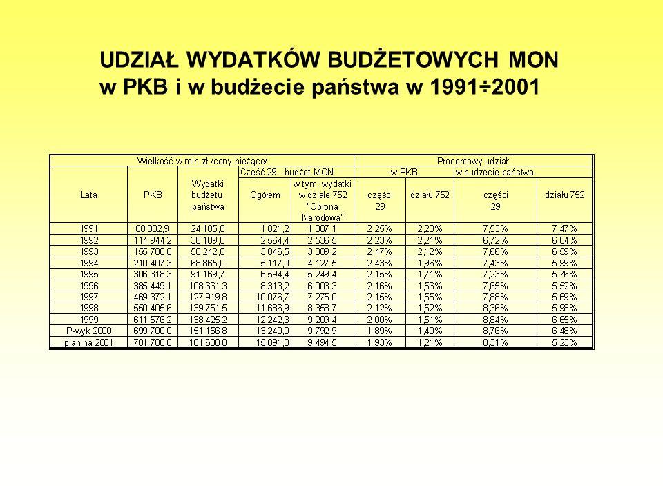 UDZIAŁ WYDATKÓW BUDŻETOWYCH MON w PKB i w budżecie państwa w 1991÷2001