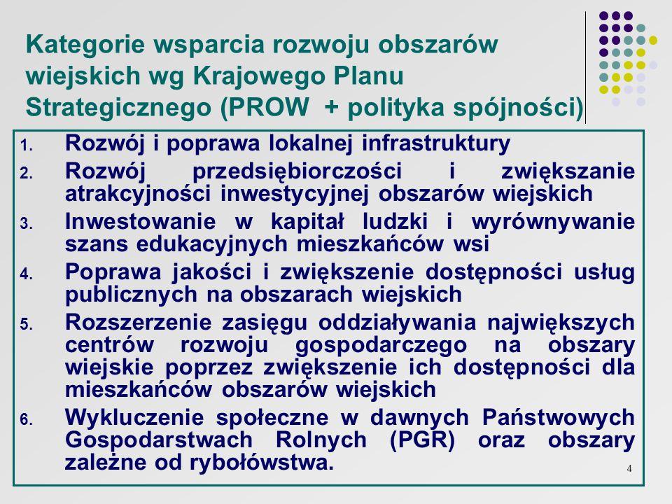 Kategorie wsparcia rozwoju obszarów wiejskich wg Krajowego Planu Strategicznego (PROW + polityka spójności)