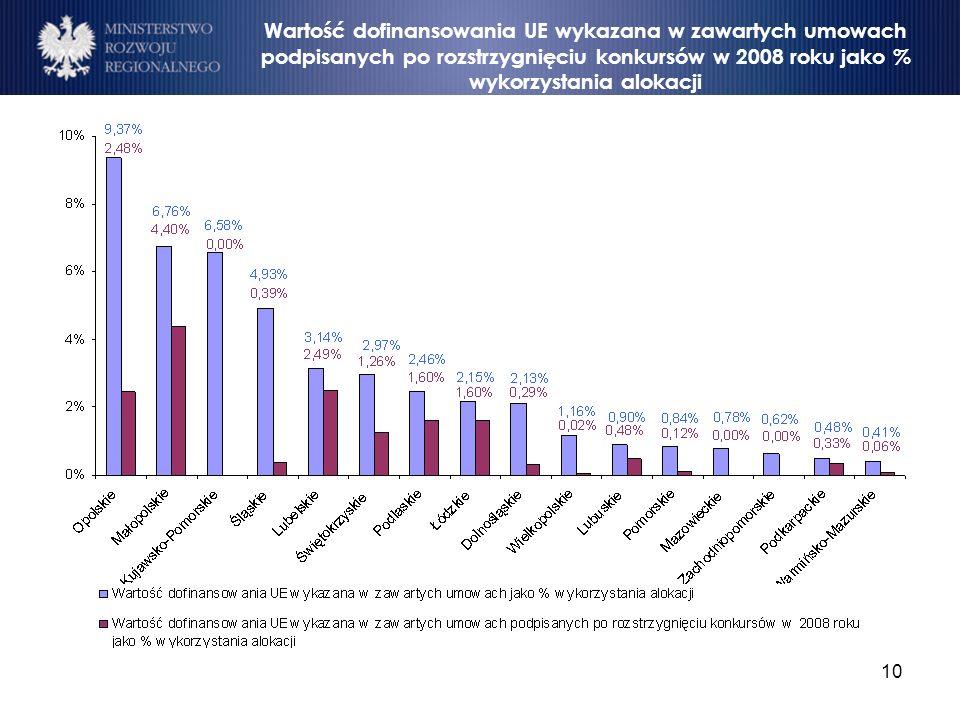 Wartość dofinansowania UE wykazana w zawartych umowach podpisanych po rozstrzygnięciu konkursów w 2008 roku jako % wykorzystania alokacji