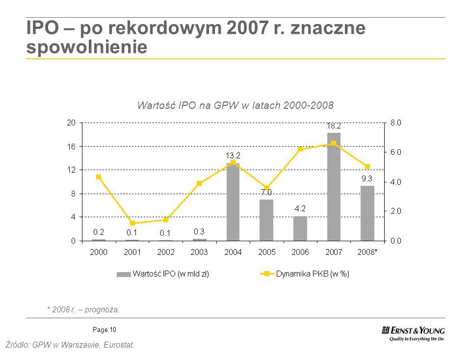 Wartość IPO na GPW w latach 2000-2008