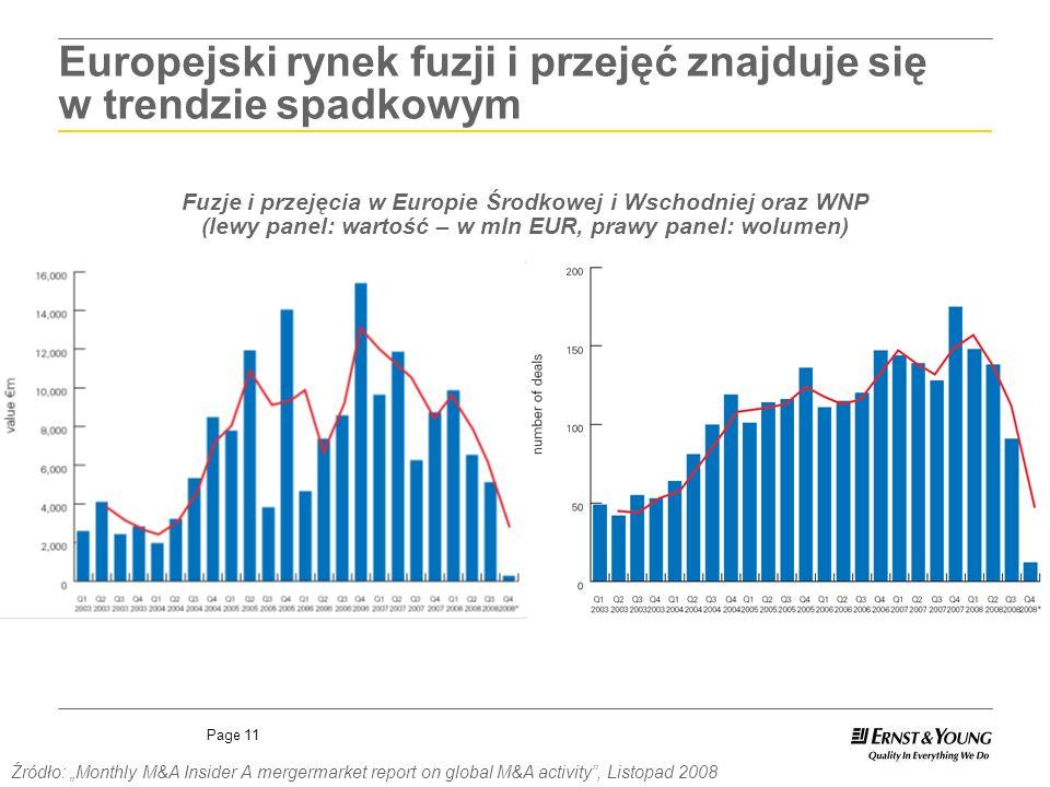 Europejski rynek fuzji i przejęć znajduje się w trendzie spadkowym