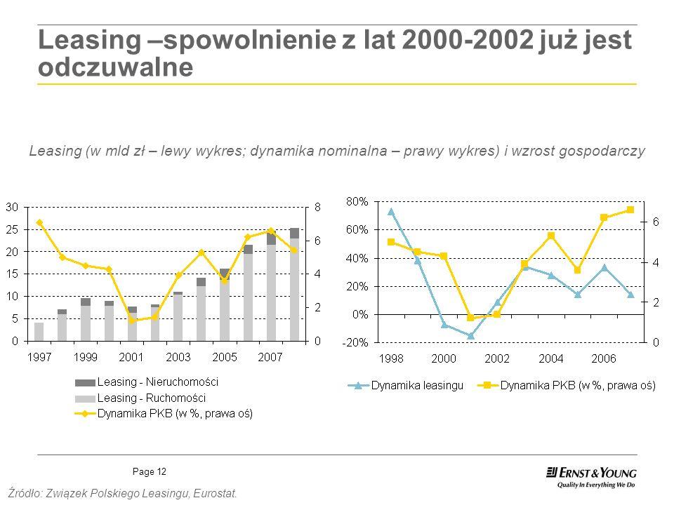 Leasing –spowolnienie z lat 2000-2002 już jest odczuwalne