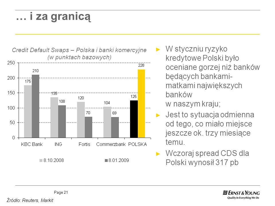 Credit Default Swaps – Polska i banki komercyjne (w punktach bazowych)