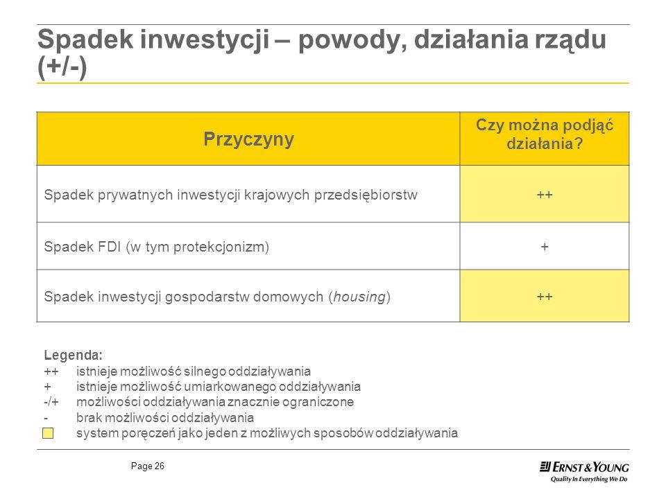 Spadek inwestycji – powody, działania rządu (+/-)