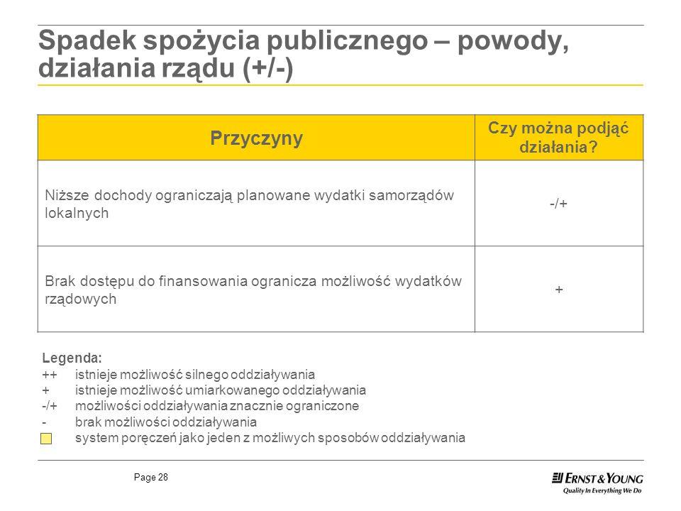 Spadek spożycia publicznego – powody, działania rządu (+/-)