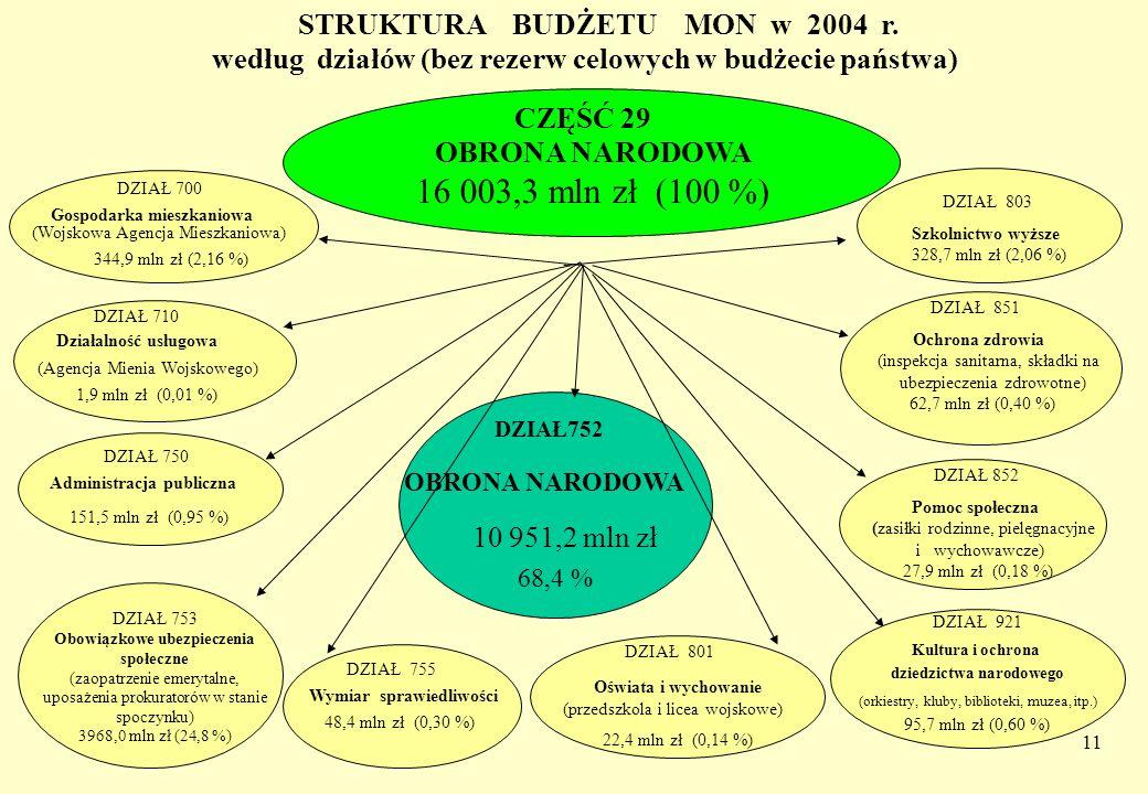 CZĘŚĆ 29 16 003,3 mln zł (100 %) STRUKTURA BUDŻETU MON w 2004 r.