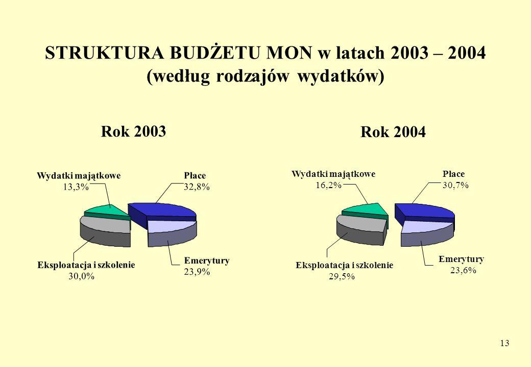 STRUKTURA BUDŻETU MON w latach 2003 – 2004 (według rodzajów wydatków)