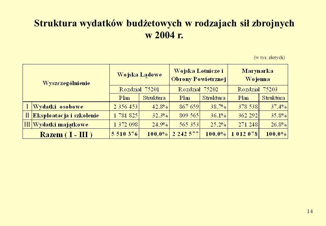 Struktura wydatków budżetowych w rodzajach sił zbrojnych w 2004 r.