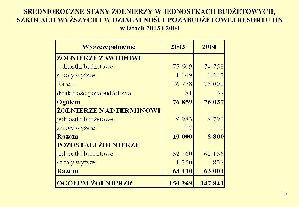 ŚREDNIOROCZNE STANY ŻOŁNIERZY W JEDNOSTKACH BUDŻETOWYCH, SZKOŁACH WYŻSZYCH I W DZIAŁALNOŚCI POZABUDŻETOWEJ RESORTU ON w latach 2003 i 2004