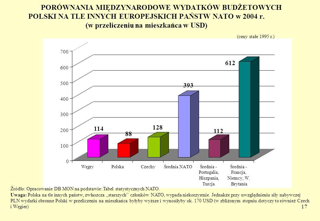 PORÓWNANIA MIĘDZYNARODOWE WYDATKÓW BUDŻETOWYCH POLSKI NA TLE INNYCH EUROPEJSKICH PAŃSTW NATO w 2004 r. (w przeliczeniu na mieszkańca w USD)