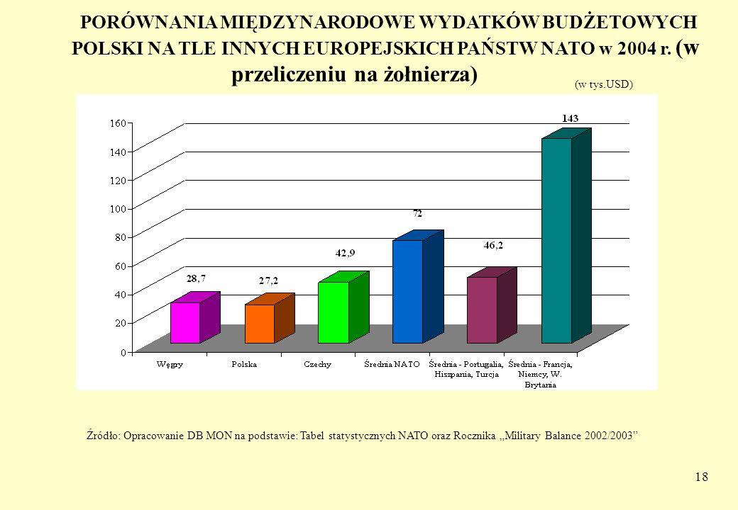 PORÓWNANIA MIĘDZYNARODOWE WYDATKÓW BUDŻETOWYCH POLSKI NA TLE INNYCH EUROPEJSKICH PAŃSTW NATO w 2004 r. (w przeliczeniu na żołnierza)