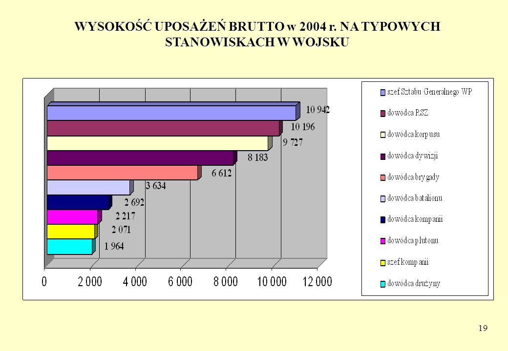 WYSOKOŚĆ UPOSAŻEŃ BRUTTO w 2004 r. NA TYPOWYCH STANOWISKACH W WOJSKU