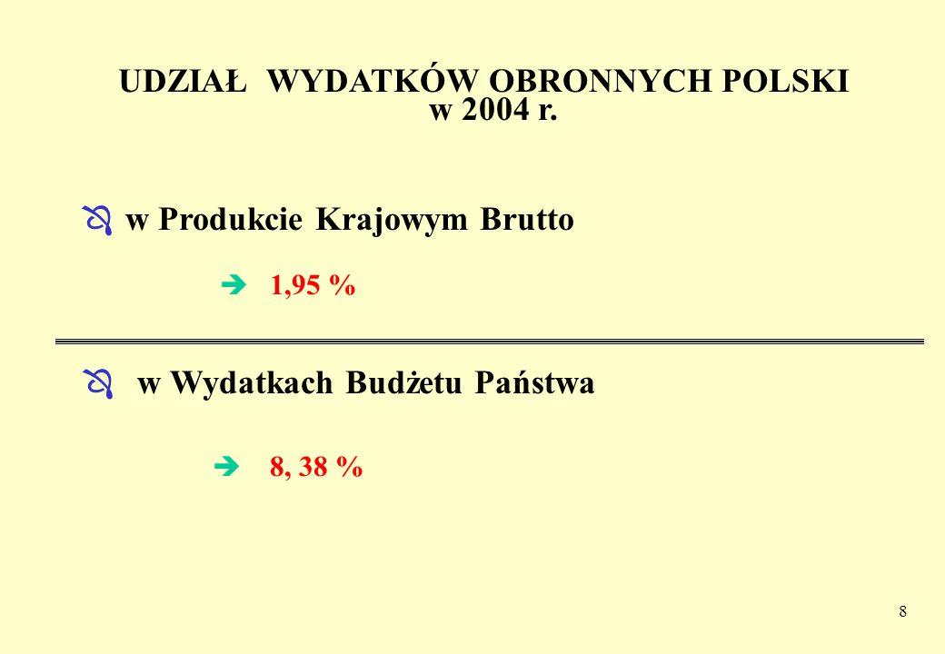 UDZIAŁ WYDATKÓW OBRONNYCH POLSKI w 2004 r.
