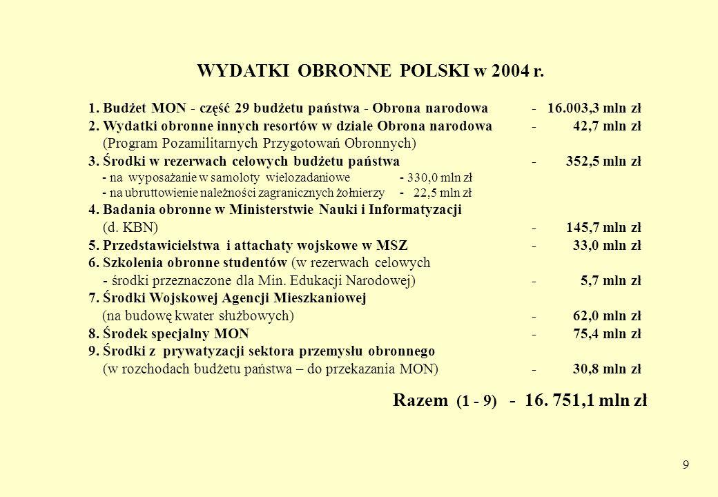 WYDATKI OBRONNE POLSKI w 2004 r.