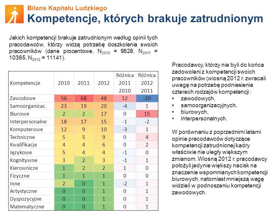 Kompetencje, których brakuje zatrudnionym