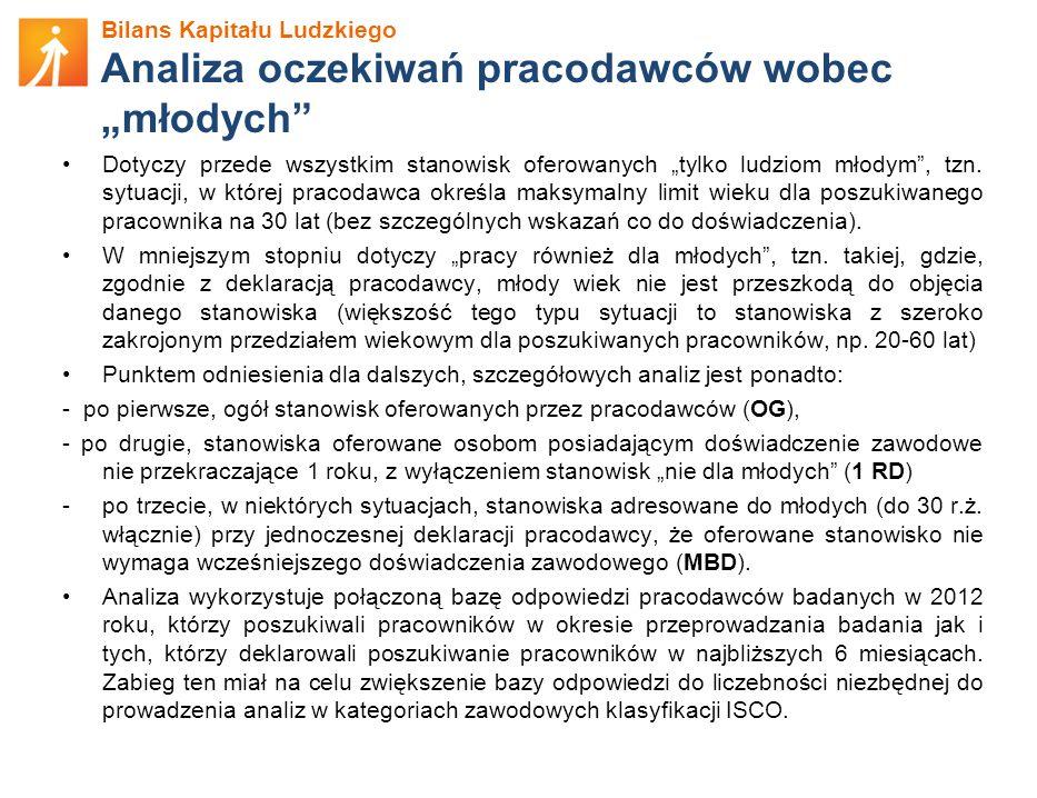 """Analiza oczekiwań pracodawców wobec """"młodych"""