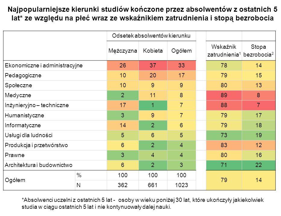 Najpopularniejsze kierunki studiów kończone przez absolwentów z ostatnich 5 lat* ze względu na płeć wraz ze wskaźnikiem zatrudnienia i stopą bezrobocia