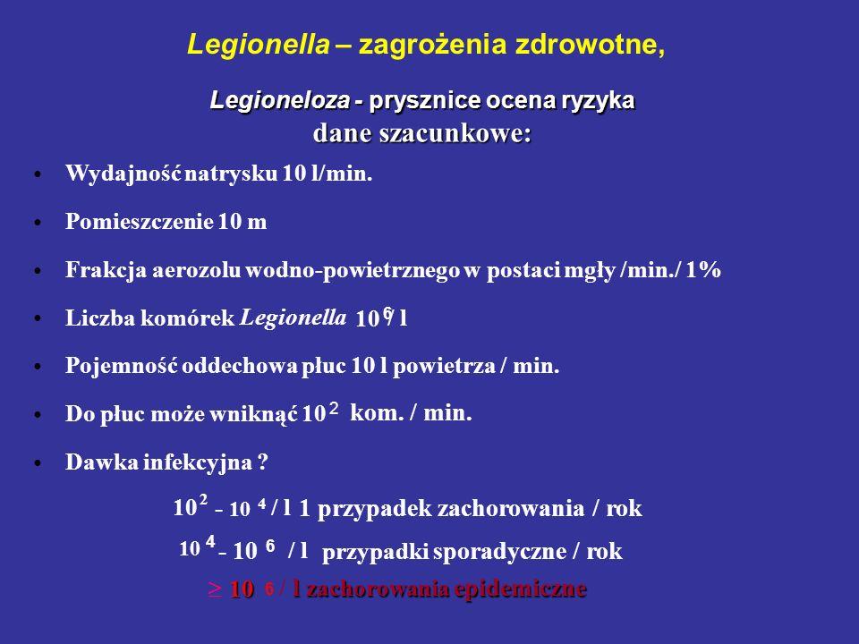 Legionella – zagrożenia zdrowotne,