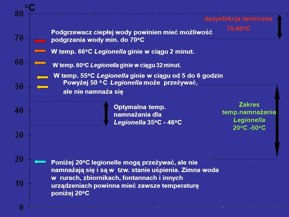 dezynfekcja termiczna Zakres temp.namnażania Legionella 20oC -50oC