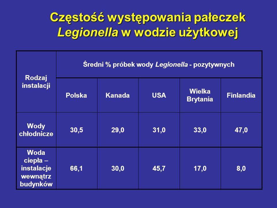 Częstość występowania pałeczek Legionella w wodzie użytkowej