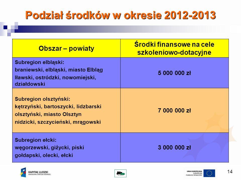 Podział środków w okresie 2012-2013