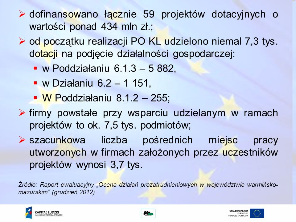 dofinansowano łącznie 59 projektów dotacyjnych o wartości ponad 434 mln zł.;