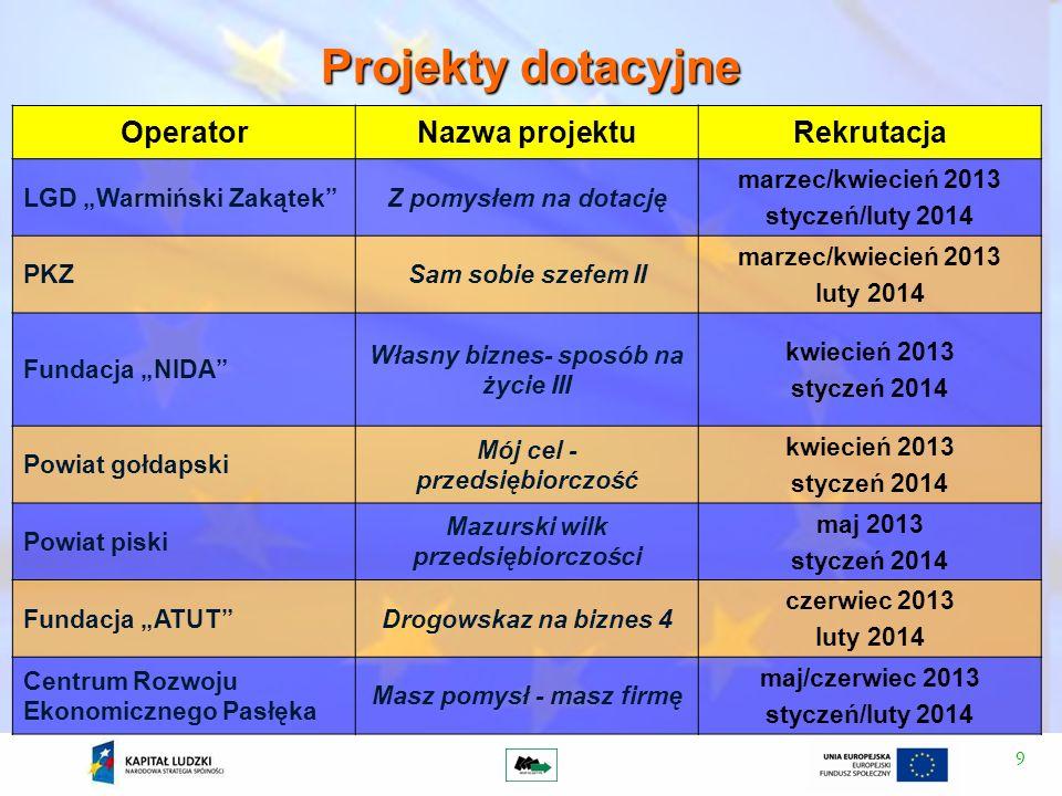 Projekty dotacyjne Operator Nazwa projektu Rekrutacja