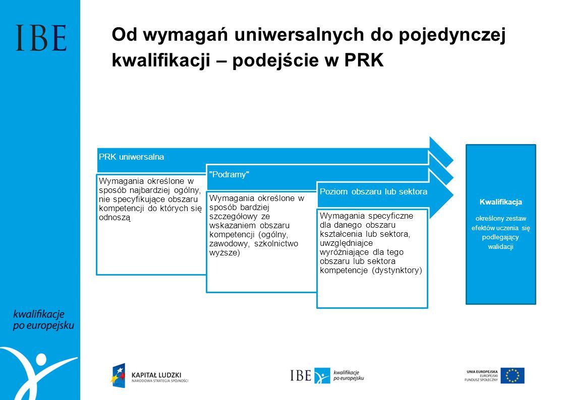 Od wymagań uniwersalnych do pojedynczej kwalifikacji – podejście w PRK