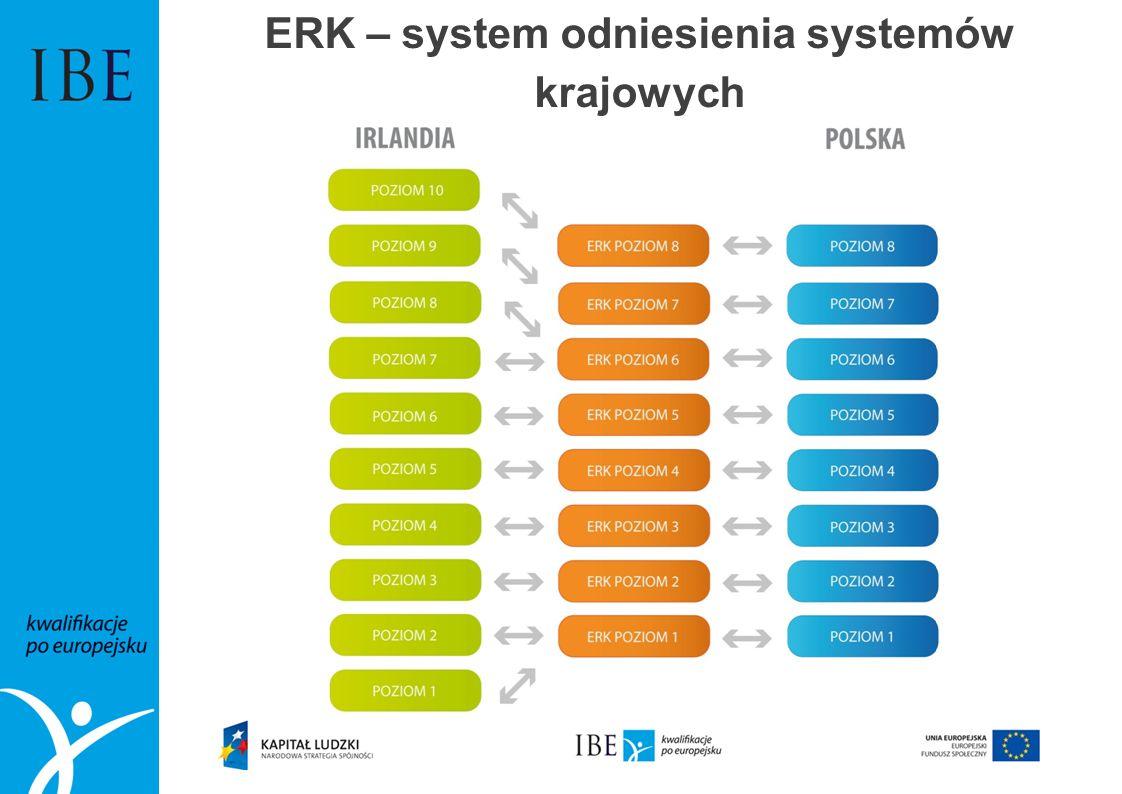 ERK – system odniesienia systemów krajowych