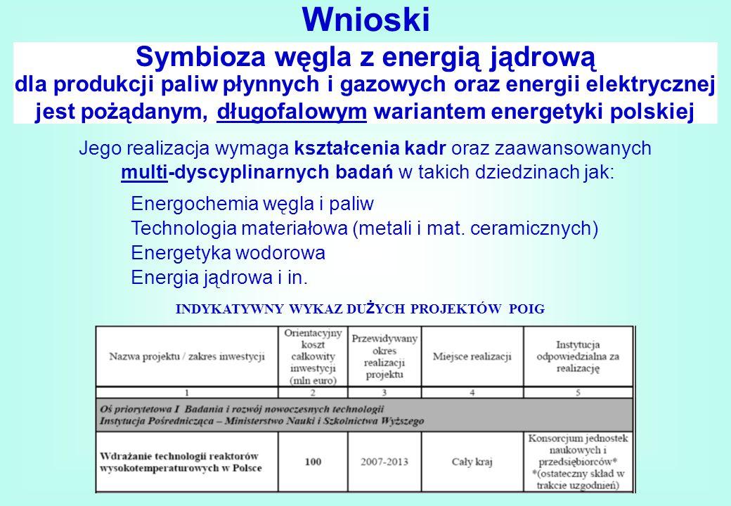 Wnioski Symbioza węgla z energią jądrową