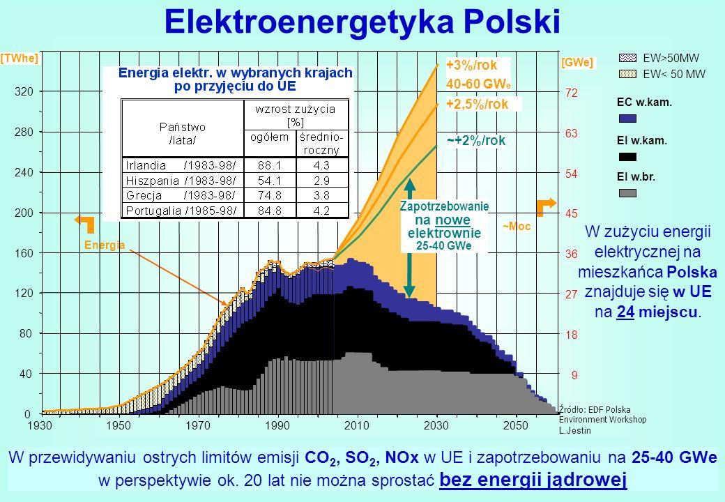Elektroenergetyka Polski