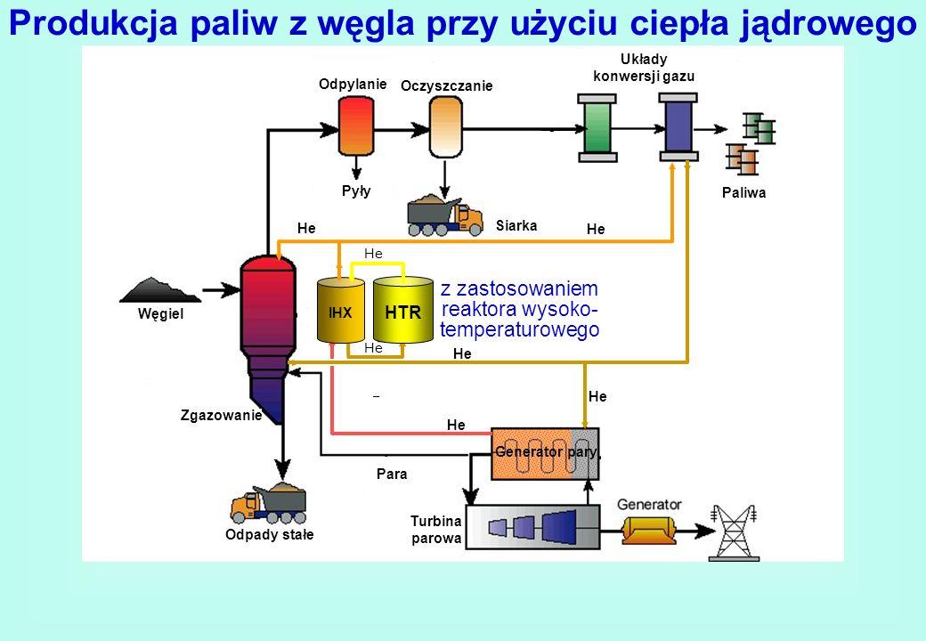 Produkcja paliw z węgla przy użyciu ciepła jądrowego