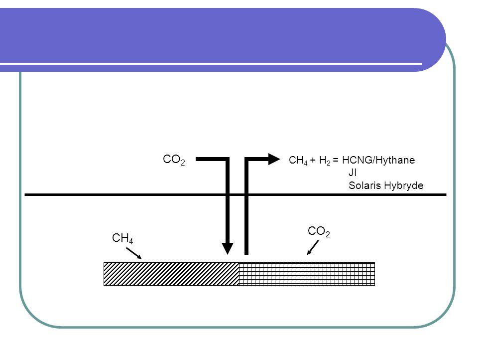 CO2 CH4 + H2 = HCNG/Hythane JI Solaris Hybryde CO2 CH4
