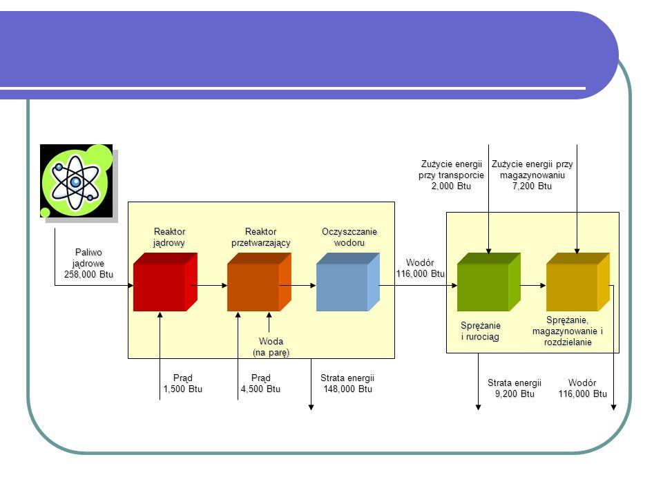 Zużycie energii przy transporcie 2,000 Btu