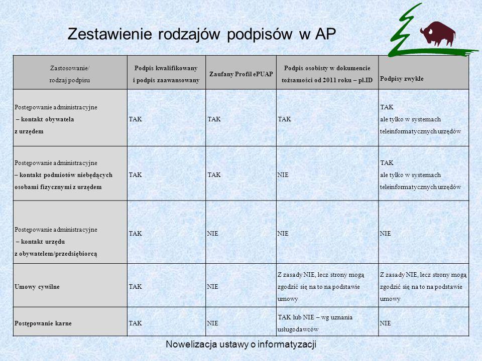 Zestawienie rodzajów podpisów w AP