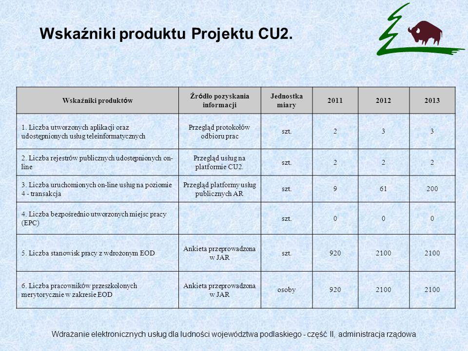 Wskaźniki produktu Projektu CU2.