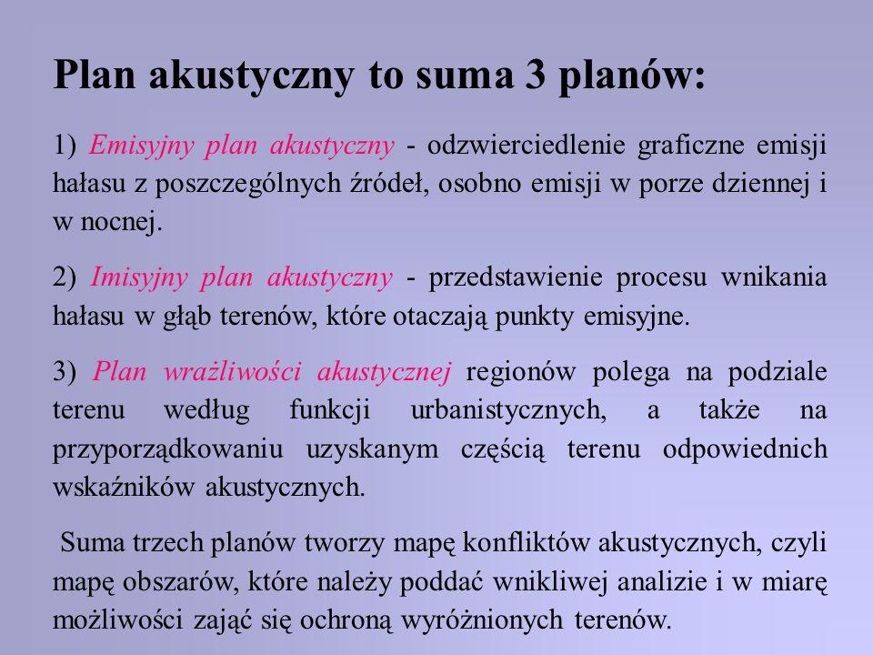 Plan akustyczny to suma 3 planów: