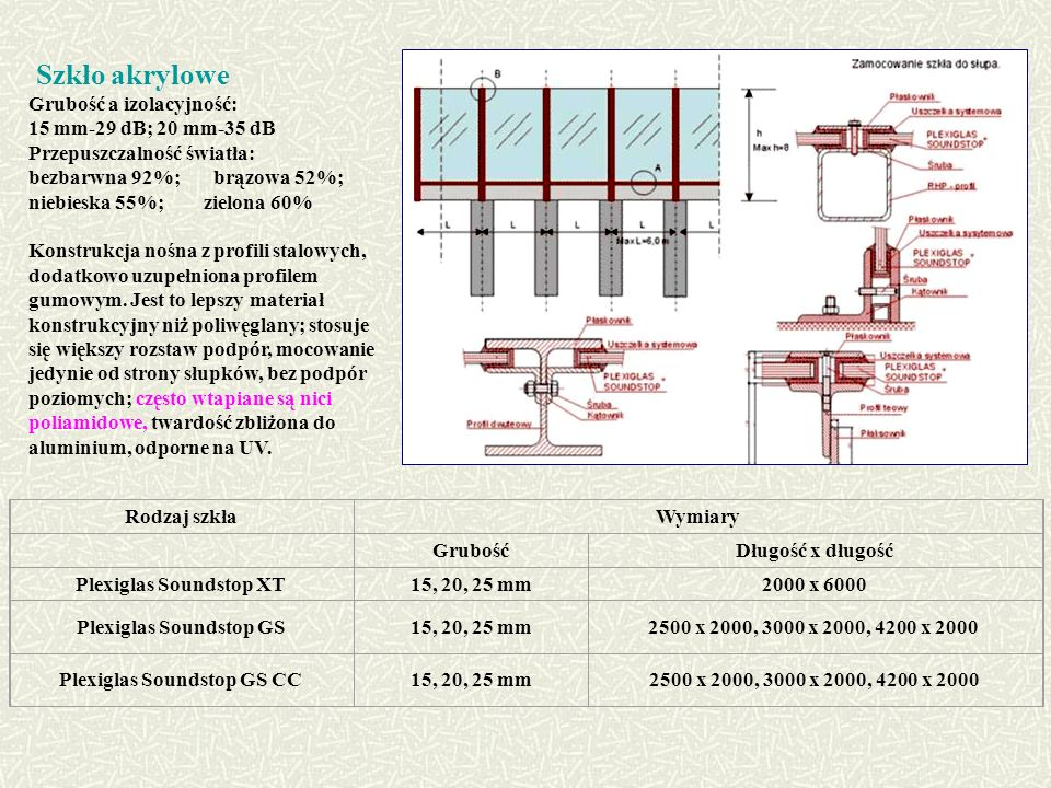 Szkło akrylowe Grubość a izolacyjność: 15 mm-29 dB; 20 mm-35 dB