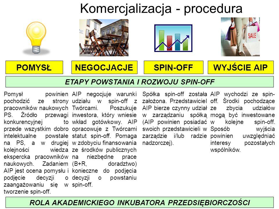 Komercjalizacja - procedura