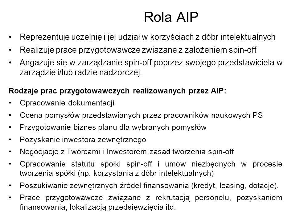 Rola AIP Reprezentuje uczelnię i jej udział w korzyściach z dóbr intelektualnych. Realizuje prace przygotowawcze związane z założeniem spin-off.