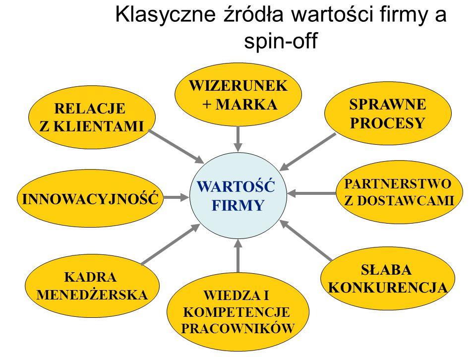 Klasyczne źródła wartości firmy a spin-off