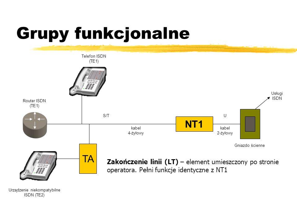 Urządzenie niekompatybilne ISDN (TE2)