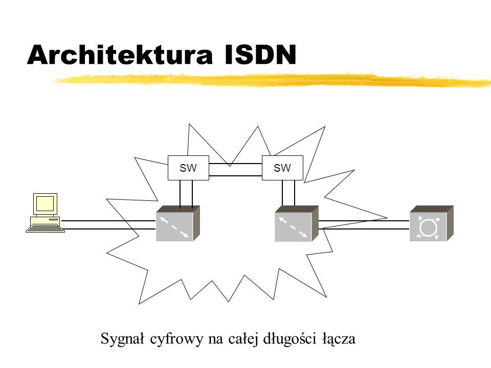 Architektura ISDN SW SW Sygnał cyfrowy na całej długości łącza