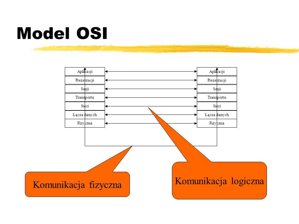 Model OSI Komunikacja logiczna Komunikacja fizyczna Fizyczna
