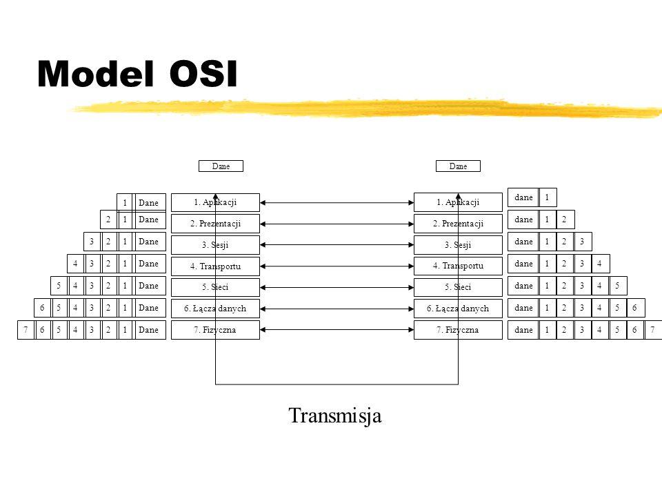 Model OSI Transmisja dane 1 Dane 1 1. Aplikacji 1. Aplikacji Dane 1 2