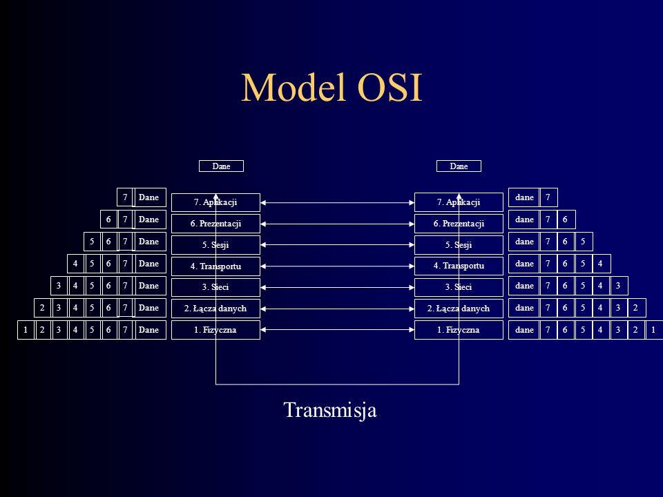 Model OSI Transmisja Dane 7 dane 7 7. Aplikacji 7. Aplikacji Dane 7 6