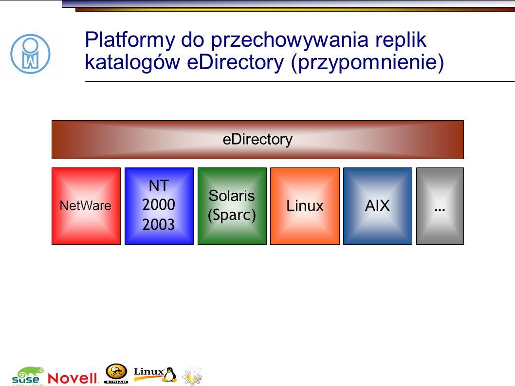 Platformy do przechowywania replik katalogów eDirectory (przypomnienie)