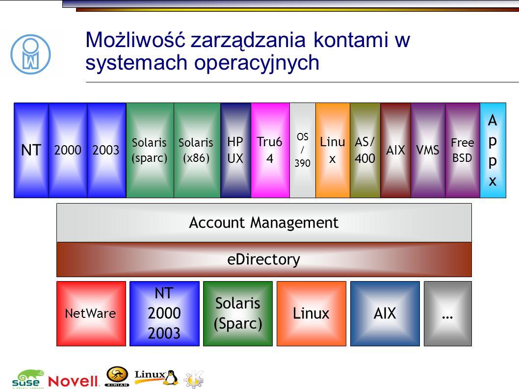 Możliwość zarządzania kontami w systemach operacyjnych